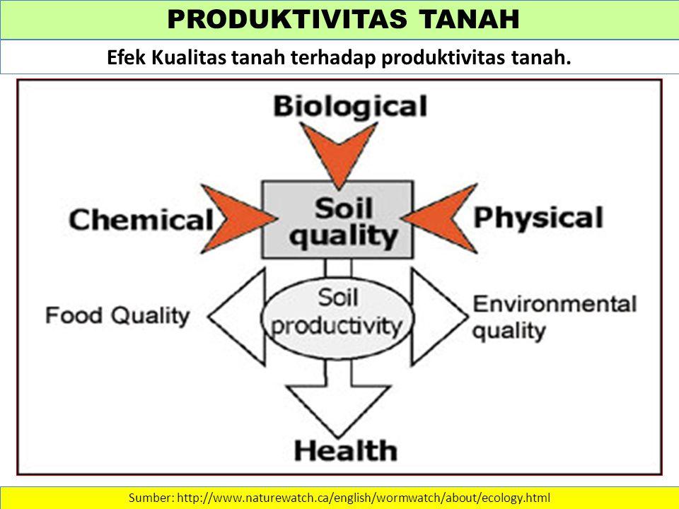 Efek Kualitas tanah terhadap produktivitas tanah.