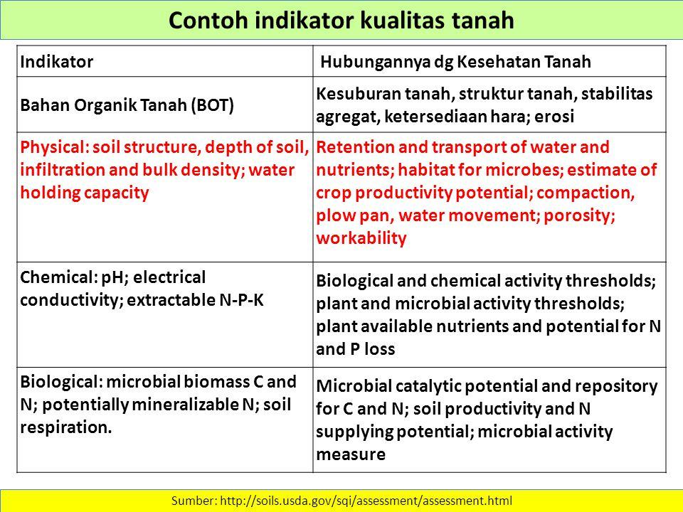 Contoh indikator kualitas tanah
