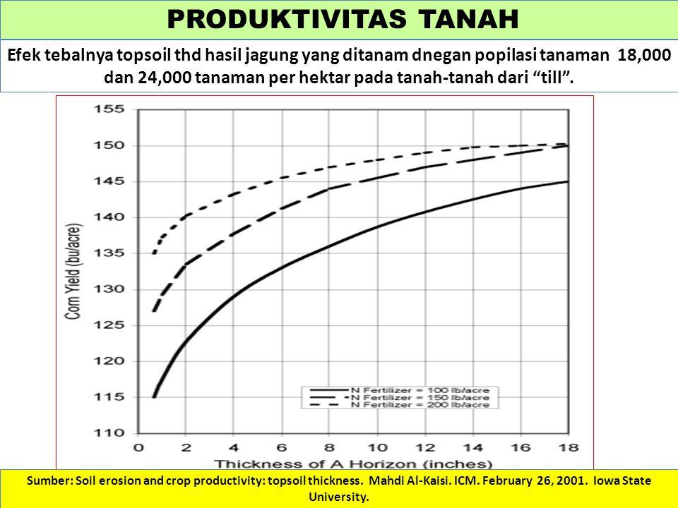 PRODUKTIVITAS TANAH