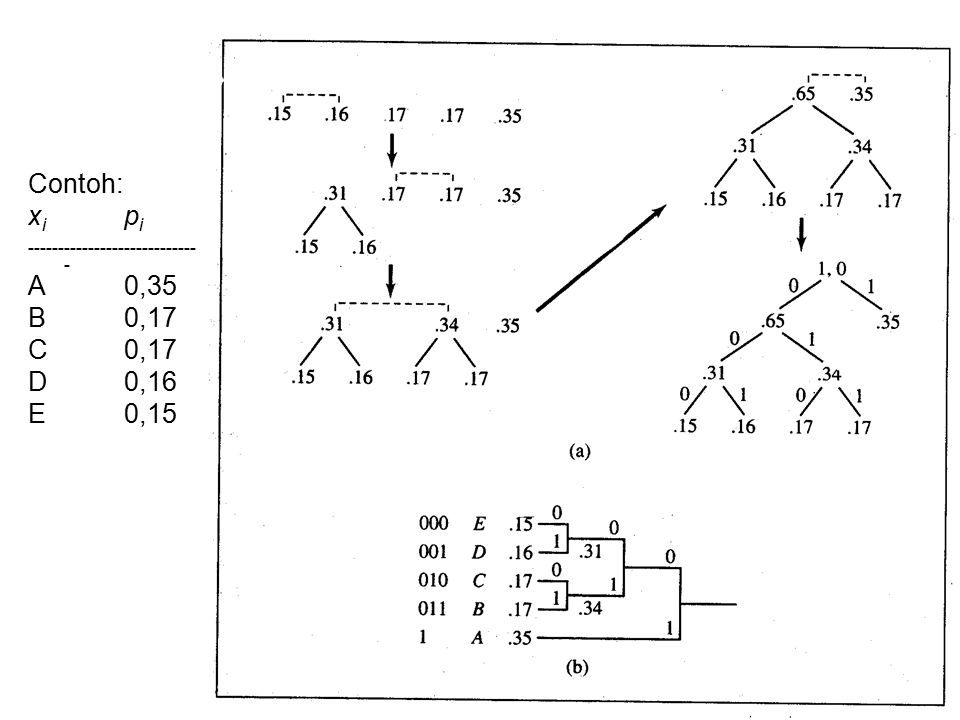 Huffman Coding Contoh: xi pi ----------------------------- A 0,35