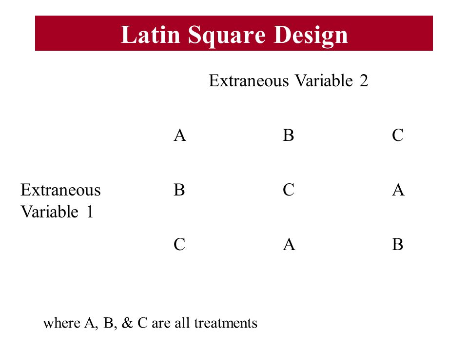 Latin Square Design Extraneous Variable 2 A B C Extraneous Variable 1
