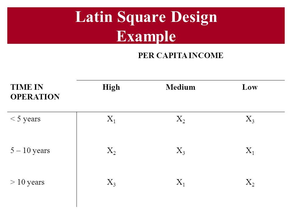 Latin Square Design Example