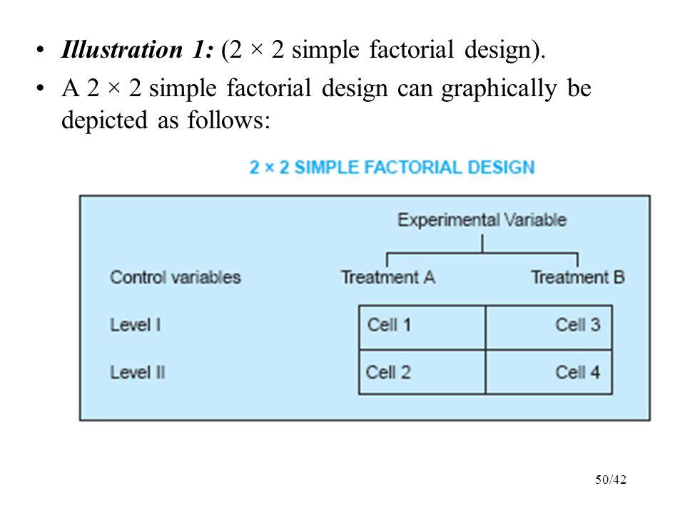 Illustration 1: (2 × 2 simple factorial design).