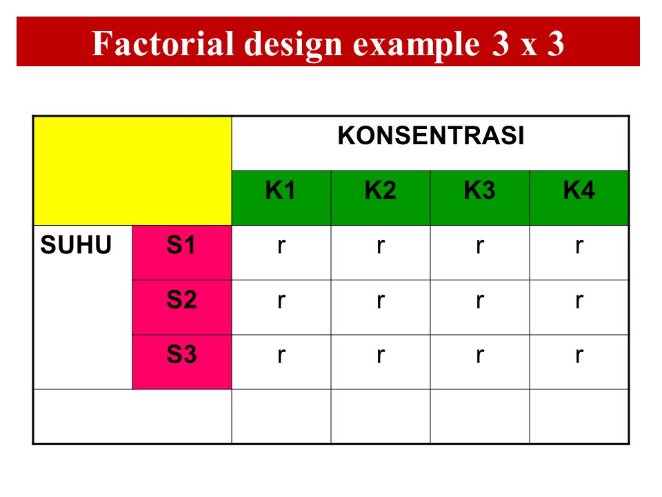 Factorial design example 3 x 3