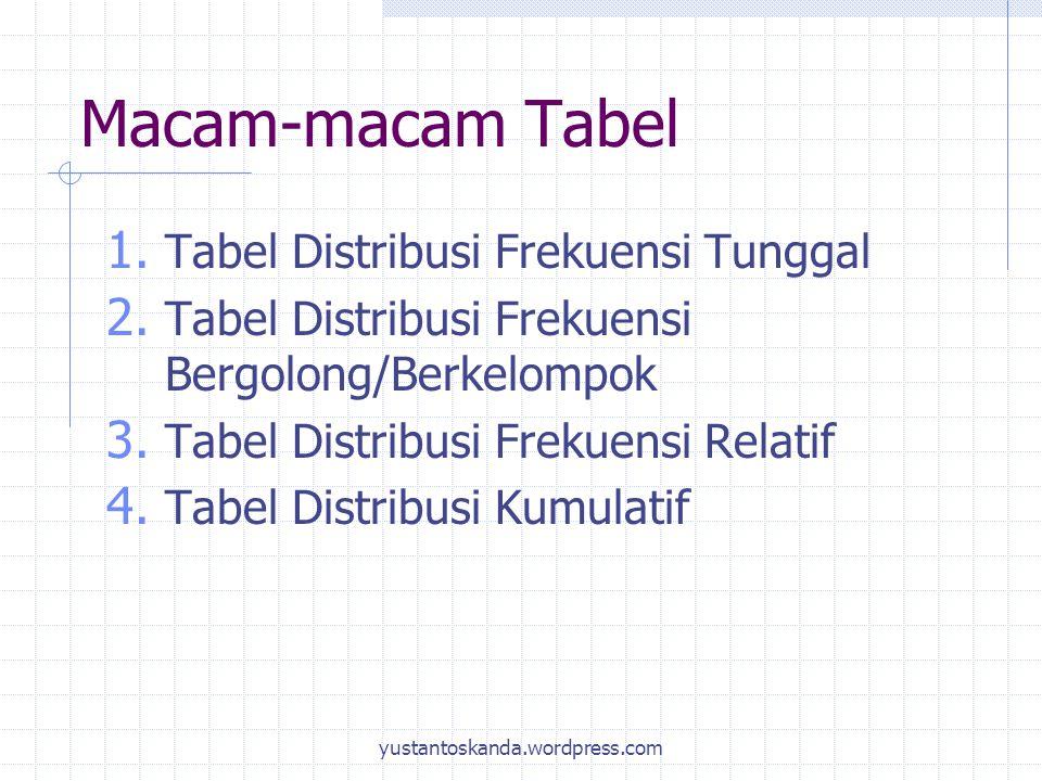 Macam-macam Tabel Tabel Distribusi Frekuensi Tunggal