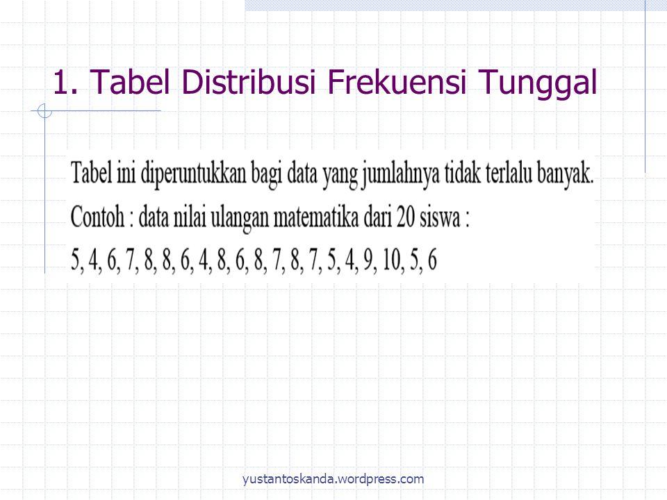 1. Tabel Distribusi Frekuensi Tunggal