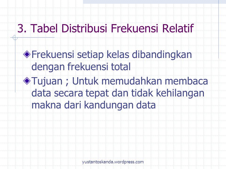3. Tabel Distribusi Frekuensi Relatif