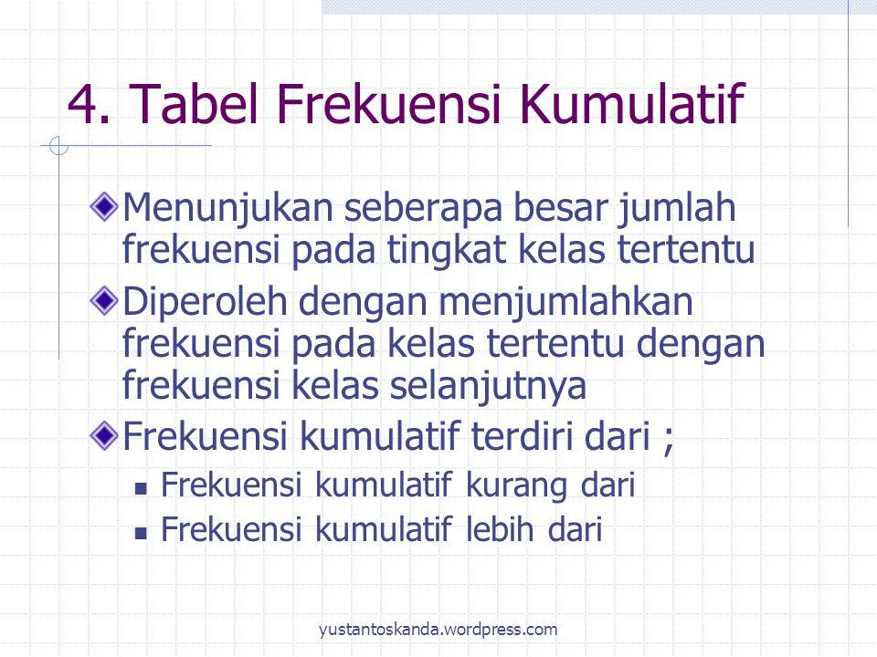 4. Tabel Frekuensi Kumulatif