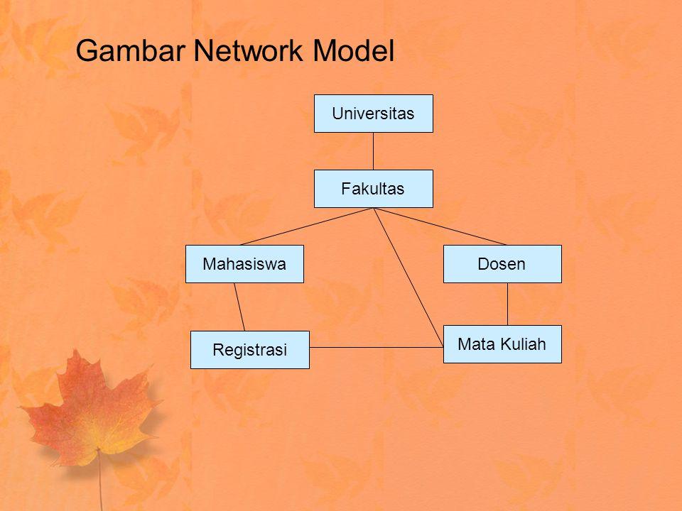 Gambar Network Model Universitas Fakultas Mahasiswa Dosen Mata Kuliah