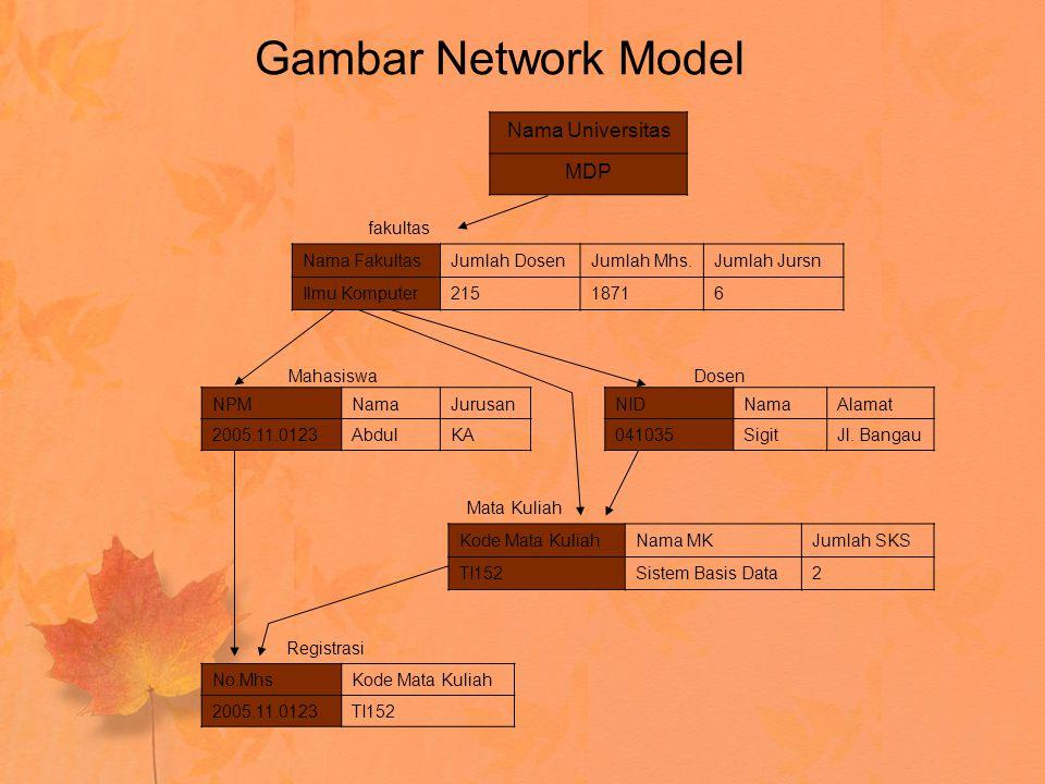 Gambar Network Model Nama Universitas MDP fakultas Nama Fakultas