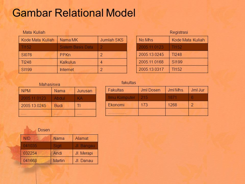 Gambar Relational Model