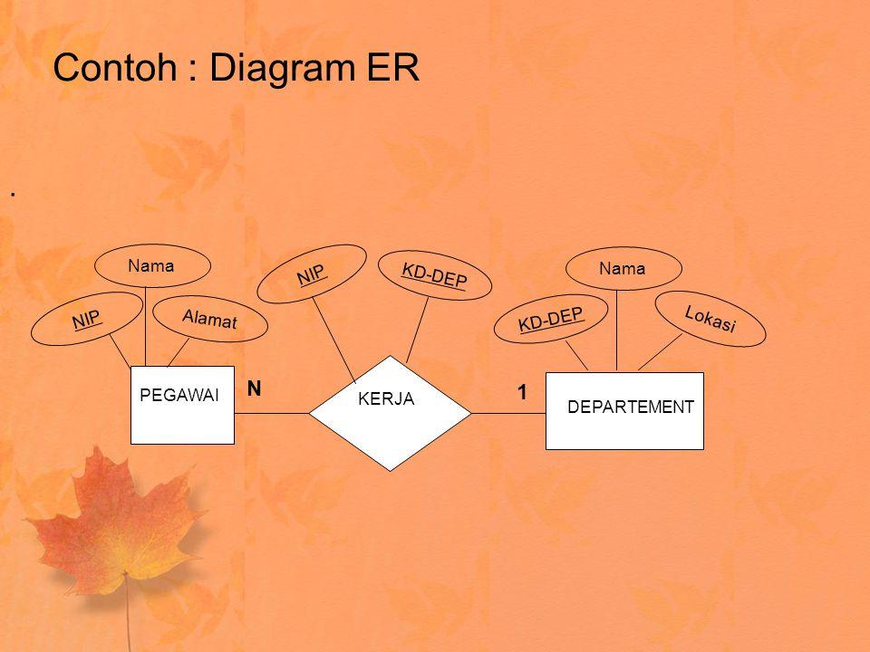 Contoh : Diagram ER . N 1 Nama Nama NIP KD-DEP NIP Alamat KD-DEP