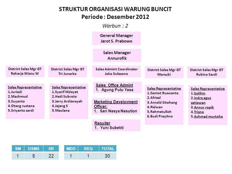 STRUKTUR ORGANISASI WARUNG BUNCIT Sales Admint Coordinator