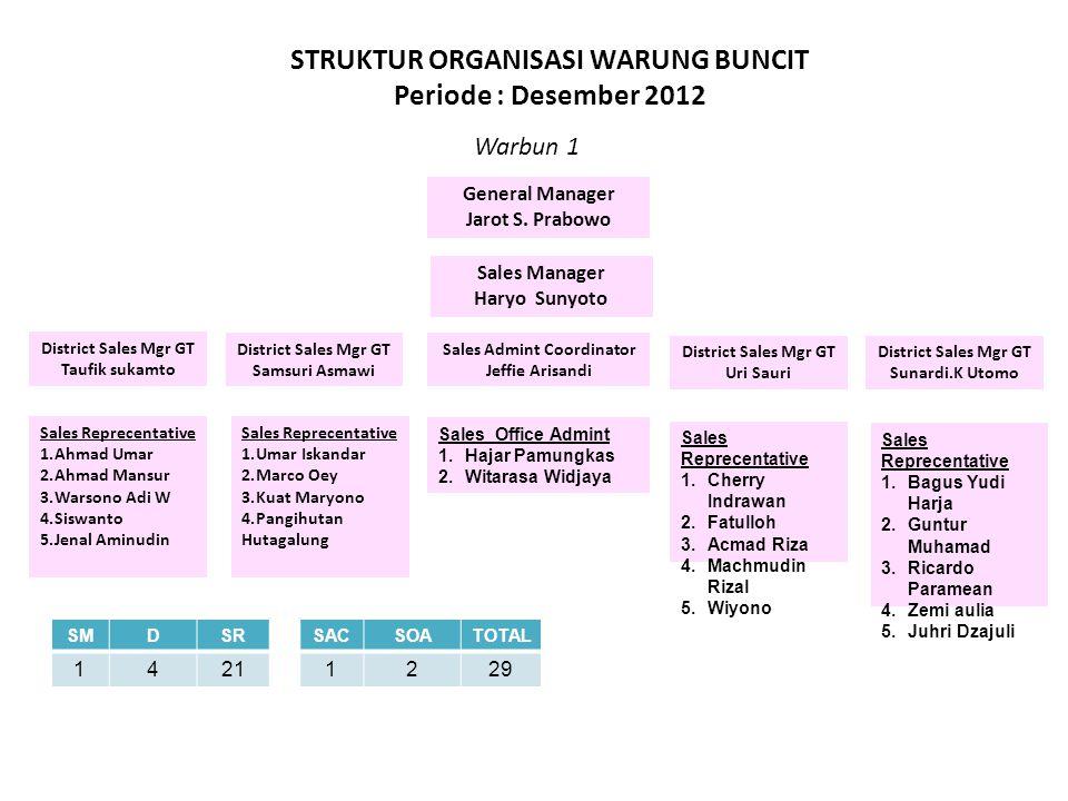 STRUKTUR ORGANISASI WARUNG BUNCIT Periode : Desember 2012