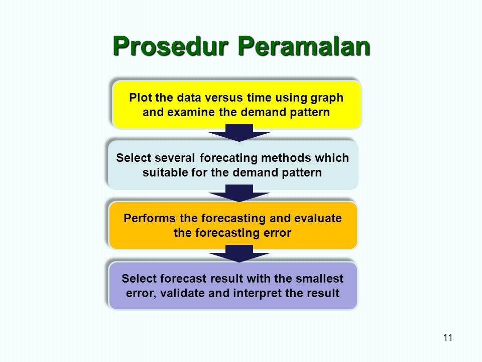 Prosedur Peramalan Plot the data versus time using graph and examine the demand pattern.