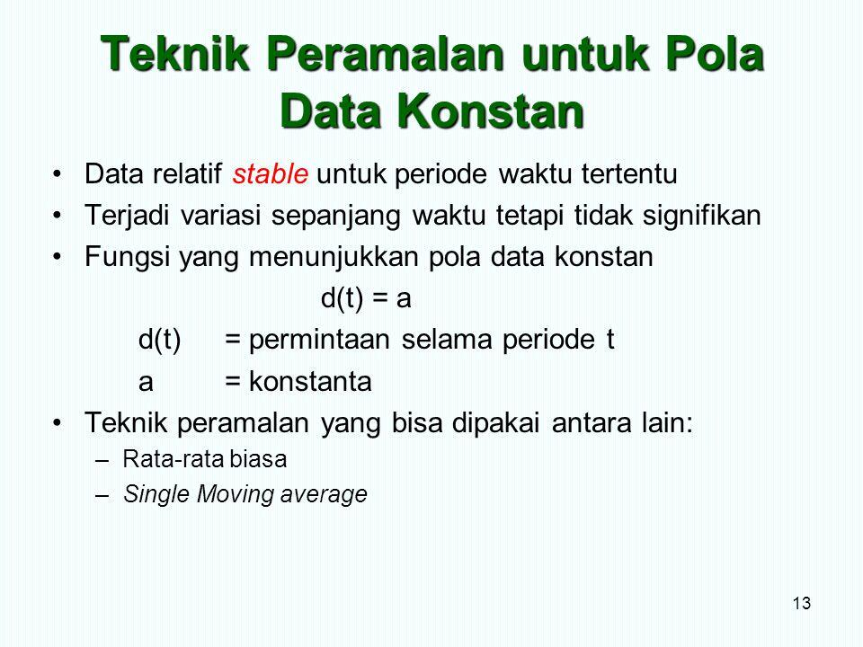 Teknik Peramalan untuk Pola Data Konstan