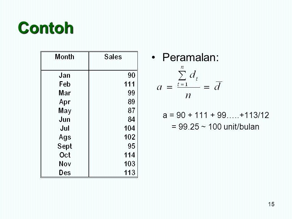 Contoh Peramalan: a = 90 + 111 + 99…..+113/12 = 99.25 ~ 100 unit/bulan