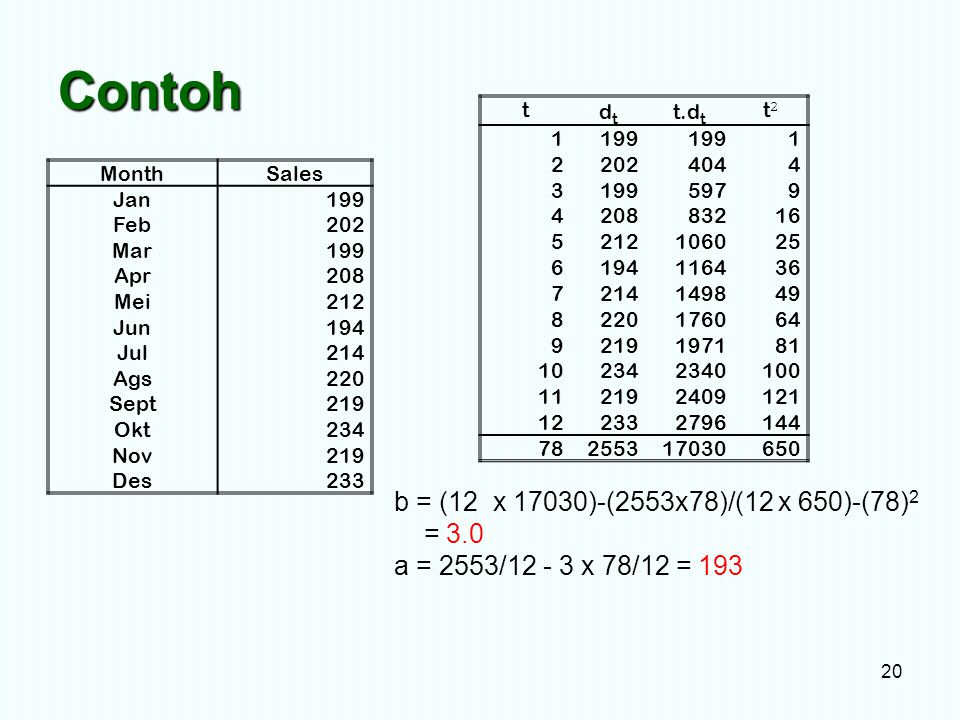Contoh b = (12 x 17030)-(2553x78)/(12 x 650)-(78)2 = 3.0