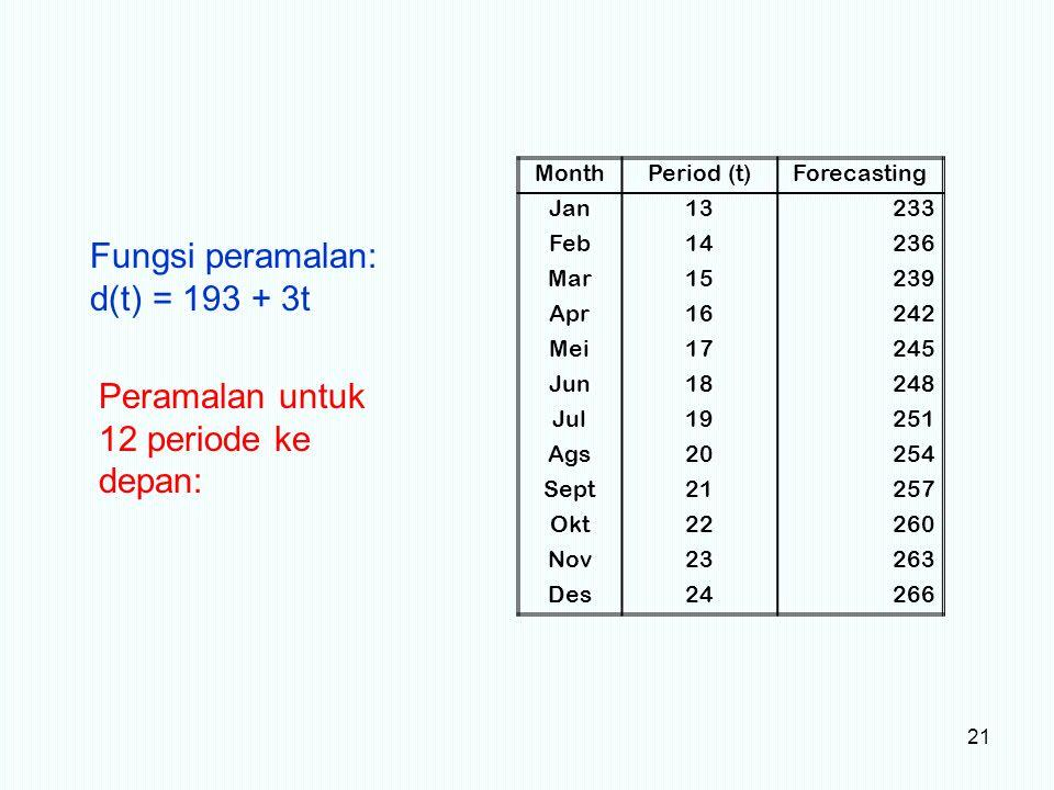 Peramalan untuk 12 periode ke depan:
