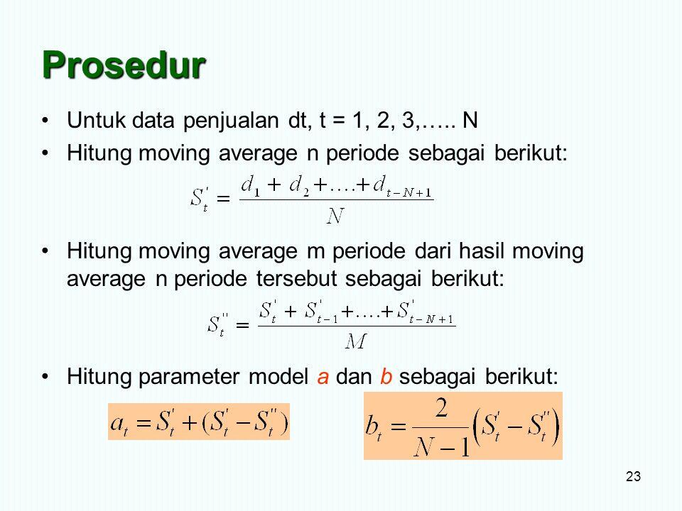 Prosedur Untuk data penjualan dt, t = 1, 2, 3,….. N