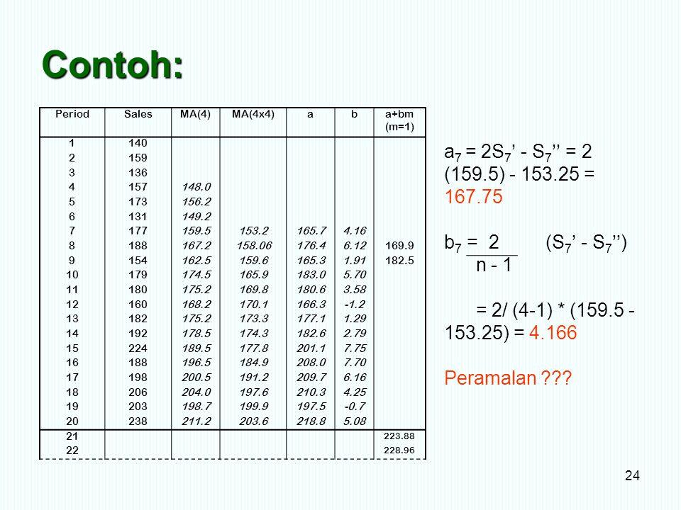 Contoh: a7 = 2S7' - S7'' = 2 (159.5) - 153.25 = 167.75