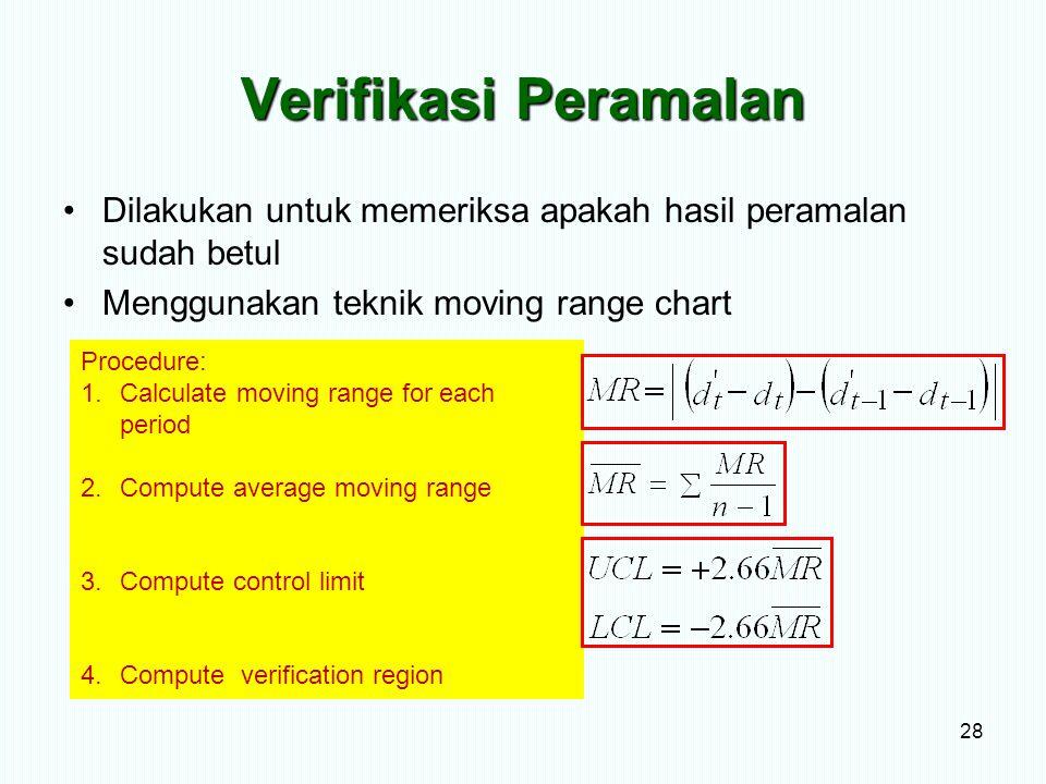 Verifikasi Peramalan Dilakukan untuk memeriksa apakah hasil peramalan sudah betul. Menggunakan teknik moving range chart.