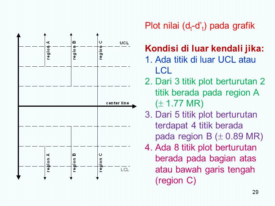 Plot nilai (dt-d't) pada grafik