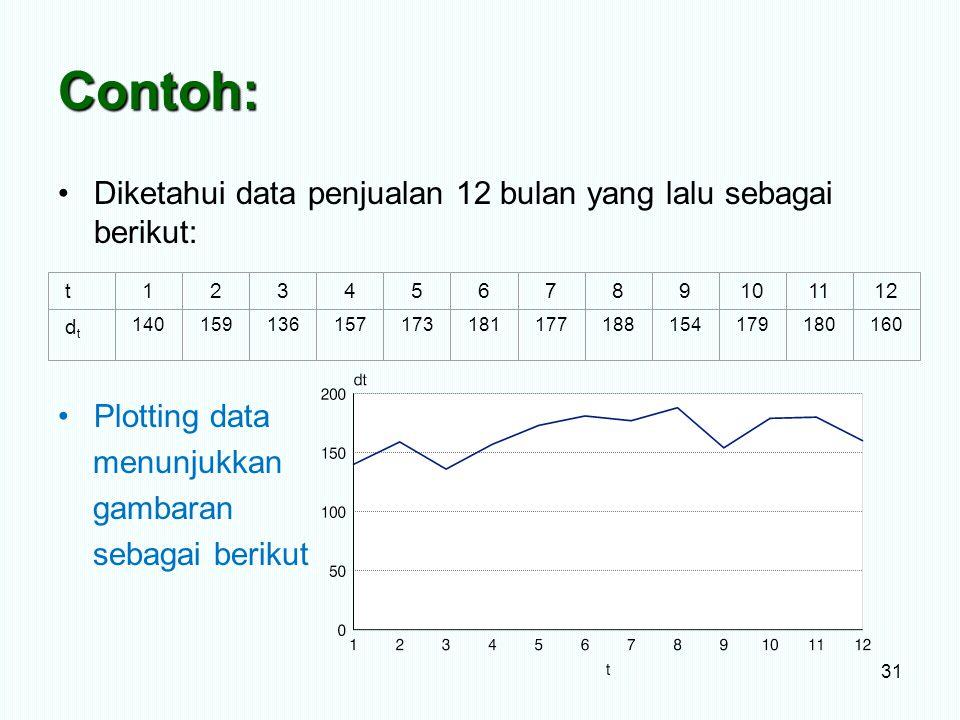 Contoh: Diketahui data penjualan 12 bulan yang lalu sebagai berikut: