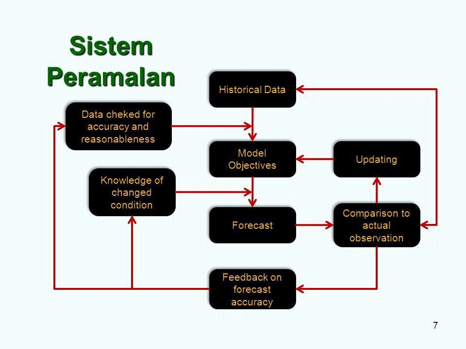 Sistem Peramalan Historical Data