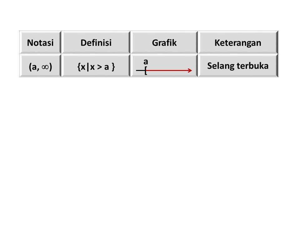 Notasi Definisi Grafik Keterangan (a, ) {x|x > a } Selang terbuka