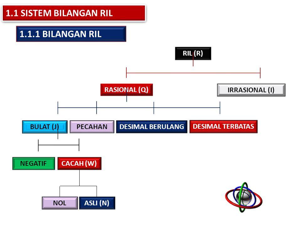 1.1 SISTEM BILANGAN RIL 1.1.1 BILANGAN RIL RIL (R) RASIONAL (Q)