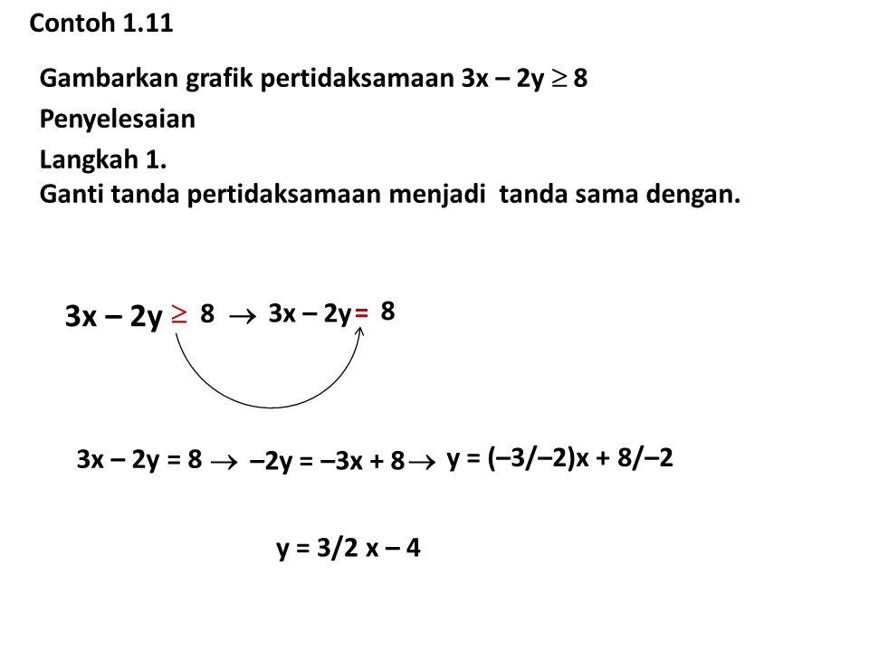 3x – 2y Contoh 1.11 Gambarkan grafik pertidaksamaan 3x – 2y  8