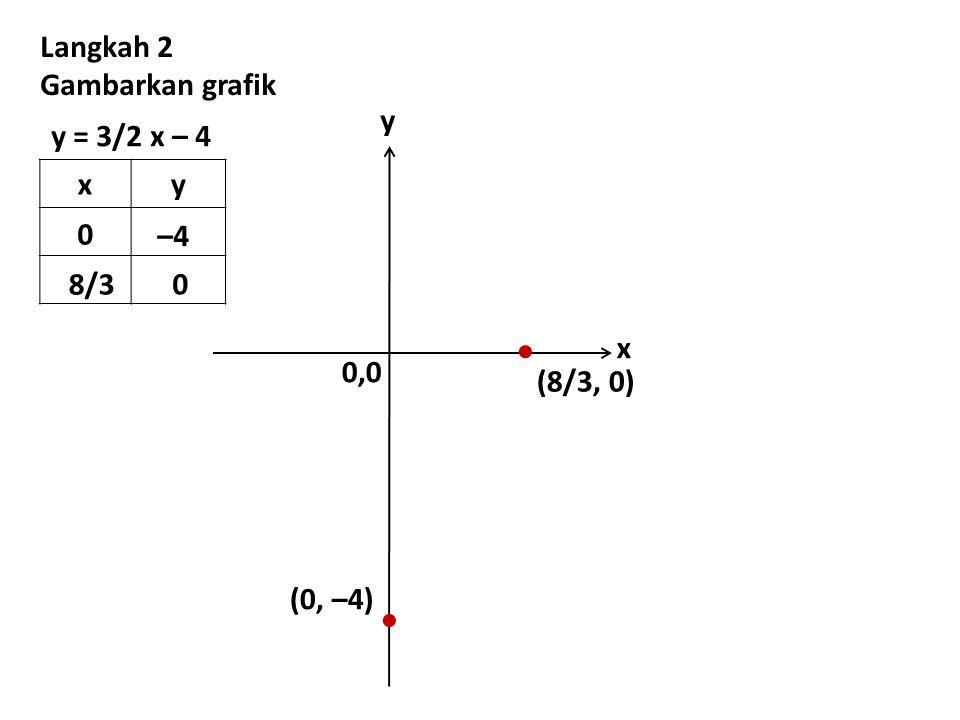   Langkah 2 Gambarkan grafik 0,0 y x y = 3/2 x – 4 x y –4 8/3