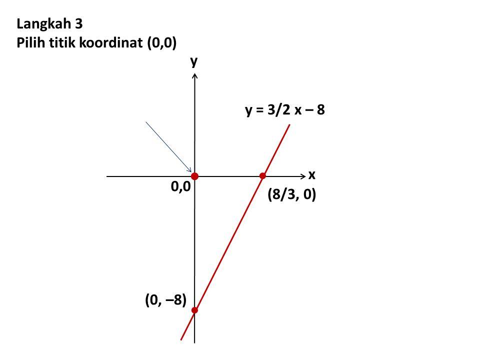    Langkah 3 Pilih titik koordinat (0,0) y y = 3/2 x – 8 x 0,0