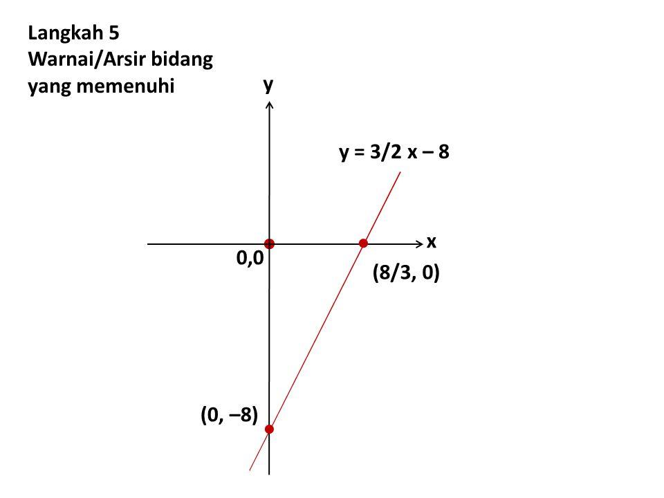   Langkah 5 Warnai/Arsir bidang yang memenuhi y y = 3/2 x – 8 x