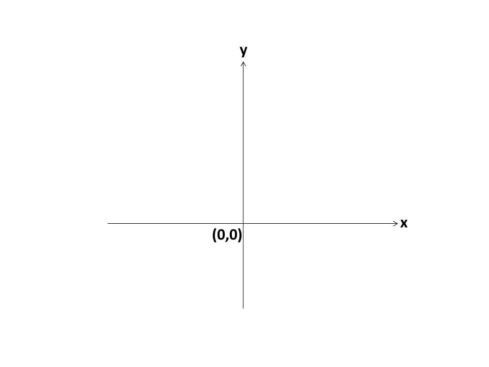 y x (0,0)
