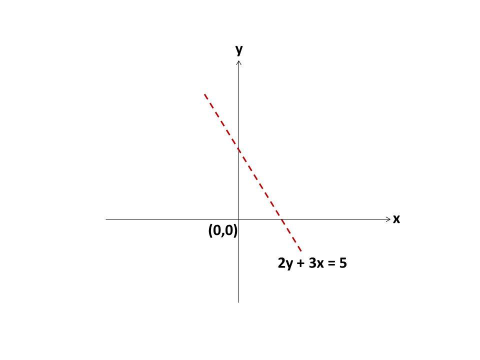 y x (0,0) 2y + 3x = 5