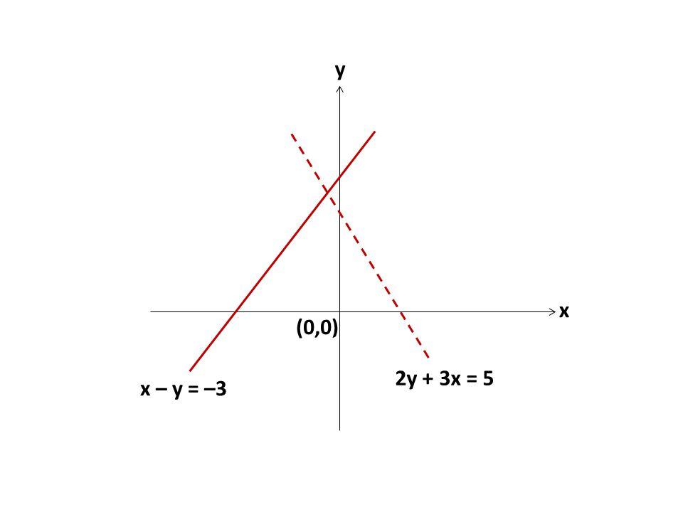 y x (0,0) 2y + 3x = 5 x – y = –3