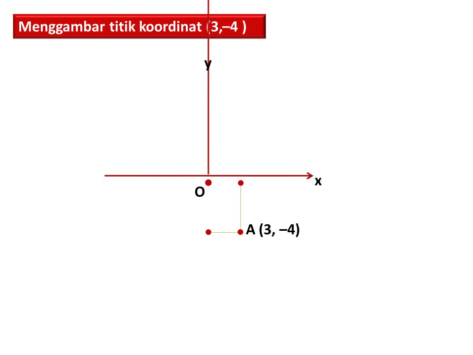 Menggambar titik koordinat (3,–4 )