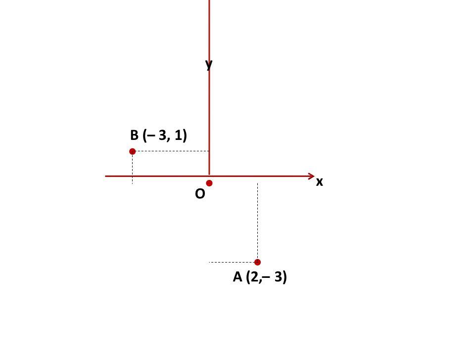 x y O  B (– 3, 1)   A (2,– 3)