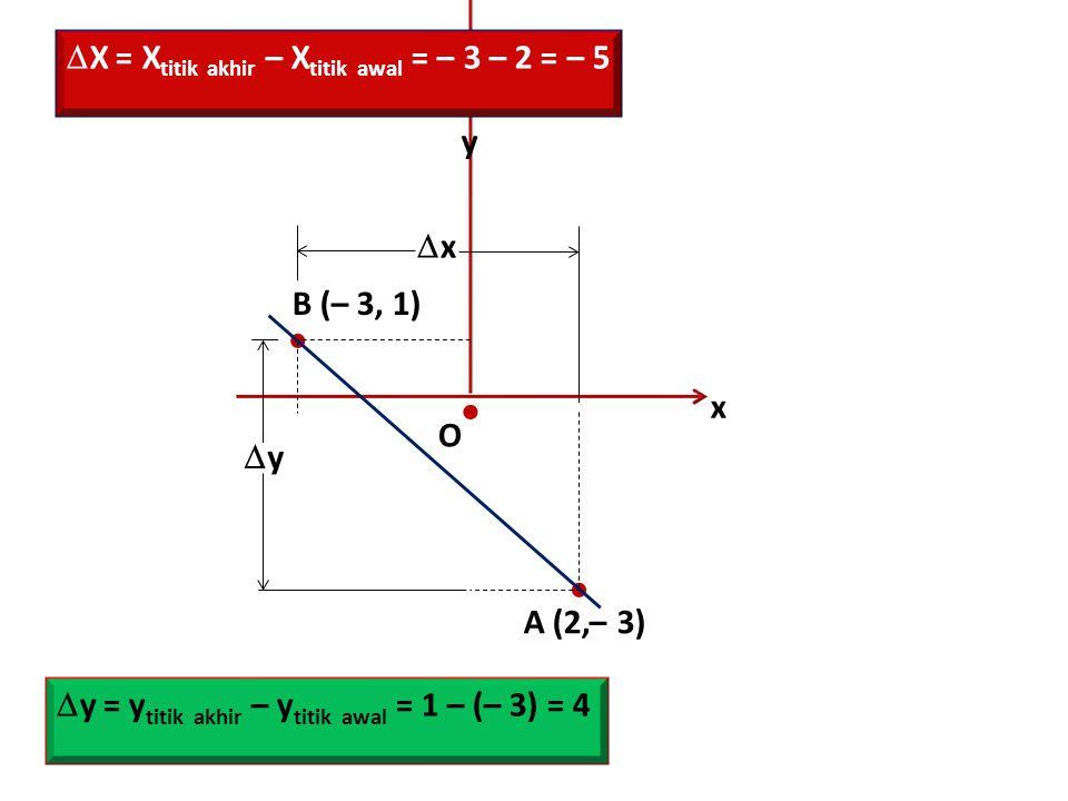    X = Xtitik akhir – Xtitik awal = – 3 – 2 = – 5 y x B (– 3, 1)