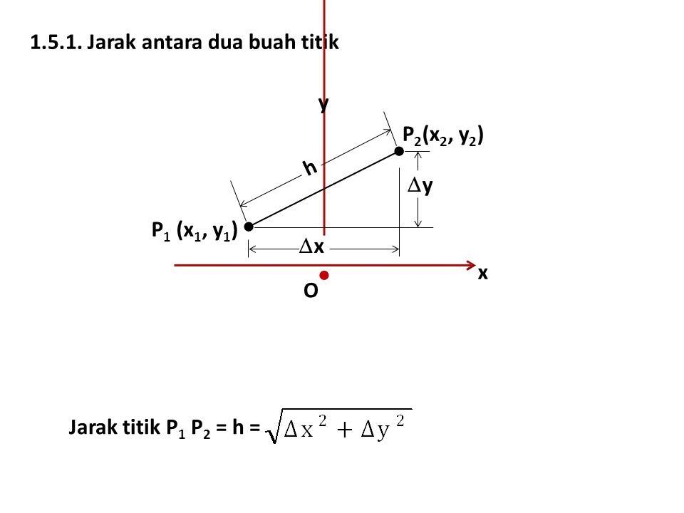  1.5.1. Jarak antara dua buah titik y P2(x2, y2)  h y  P1 (x1, y1)