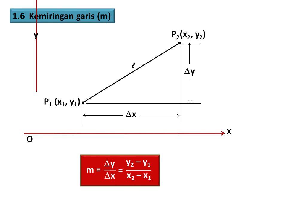 1.6 Kemiringan garis (m) y P2(x2, y2) l y P1 (x1, y1) x x O m = y x y2 – y1 x2 – x1 =
