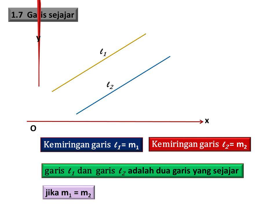 1.7 Garis sejajar x. y. O. l1. l2. Kemiringan garis l1 = m1. Kemiringan garis l2 = m2.