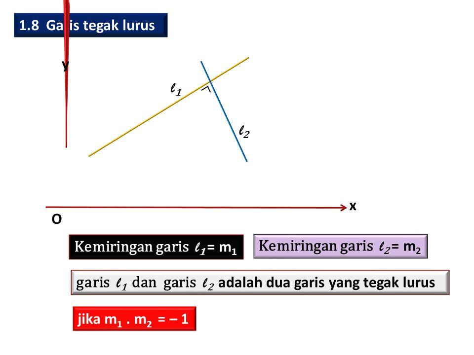 1.8 Garis tegak lurus x. y. O. l1. l2. Kemiringan garis l1 = m1. Kemiringan garis l2 = m2.