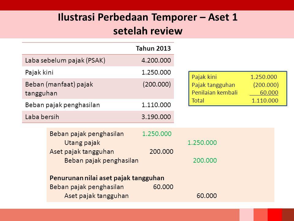 Ilustrasi Perbedaan Temporer – Aset 1 setelah review