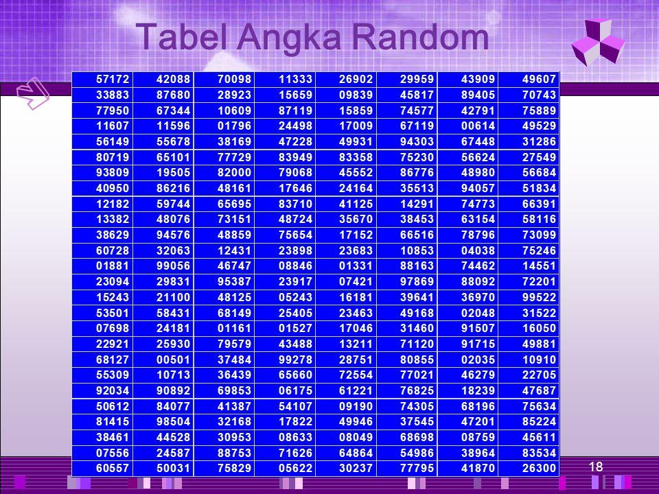 Tabel Angka Random pour chaque individu, probabilité égale