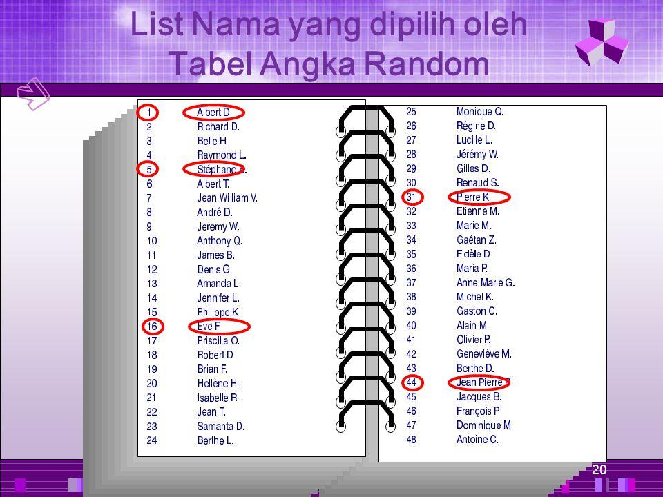 List Nama yang dipilih oleh Tabel Angka Random