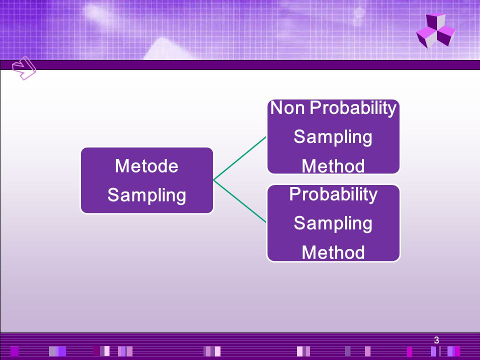 Non Probability Sampling Method Probability Sampling Method