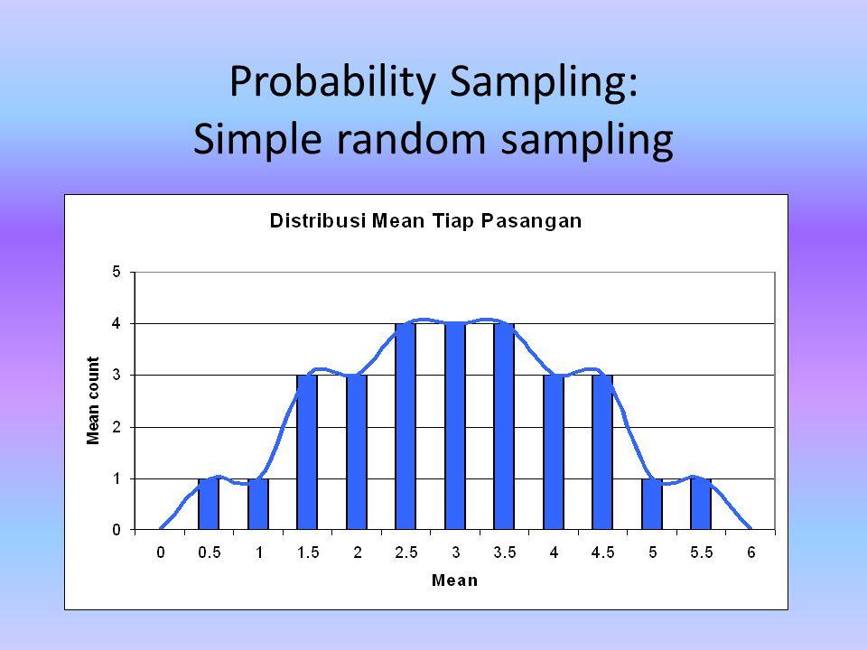Probability Sampling: Simple random sampling